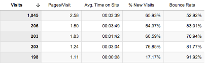 Google Time metrics