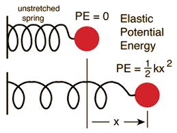 spring constant formula. spring potential energy constant formula n