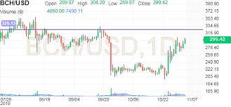 Bch Usd Huobi Chart Investing Com Au