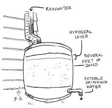 homemade water filter diagram. Rainbarrel Homemade Water Filter Diagram G