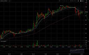 Btc Usd Chart Bitfinex Bitfinex Btcusd Chart 2017 01 02 At 02 21 16 Crypto News Net
