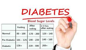 Blood Sugar Test Results Chart Diabetic Chart Template High Blood Glucose Sugar Level Diet