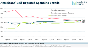 Gallup Charts Gallup Americans Spending Trends 2009 2019 May2019