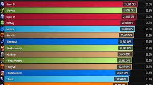 Legion Dps Charts Wod 6 0 3 Dps Rankings