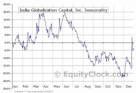Equity Charts India India Globalization Capital Inc Amex Igc Seasonal Chart