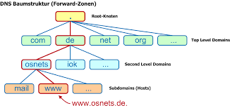 The domain name system (dns) is a hierarchical and. Struktur Database Dns Hagi Blog