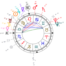 Astrology And Natal Chart Of D H Lawrence Born On 1885 09 11