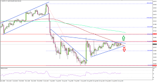 Usd Jpy Technical Analysis Archives Titan Fx