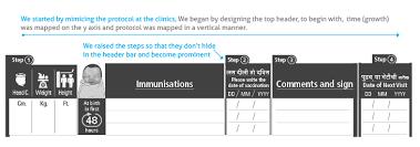 Immunization Form - Mandar Rane