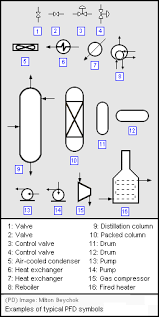 chemengineering process flow diagrams process flow diagrams of a single process unit will typically include the following