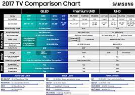 Samsung Smart Tv Comparison Chart Sony Tv Line Up 2018 Comparison Table Precise Sony Xbr