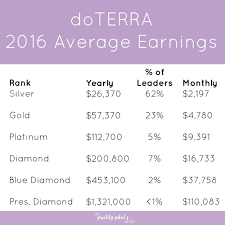Doterra Compensation Plan Explained Free Presentation