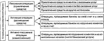 коммерческого банка Операции коммерческого банка
