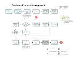 Business Process Management Template – Carloseduardo.co