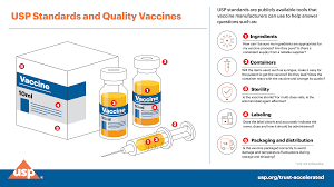 Get the latest cdc public health information. Accelerating Development And Building Trust In Covid 19 Vaccines With Public Quality Standards Jaap Venema Ph D Usp Chief Science Officer Quality Matters U S Pharmacopeia Blog