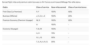 Alaska Air Mileage Chart Alaska And Air France Klm Are Ending Their Partnership
