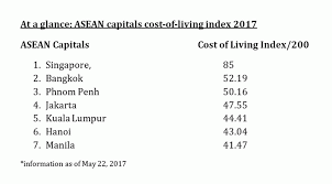 Which Asean Capital Is The Most Expensive For Residents