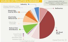 Washington I 1631 Results Price On Carbon Emissions Fails