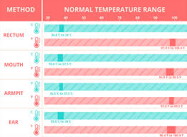 Newborn Baby Temperature Chart Baby Fever Symptoms And Treatment