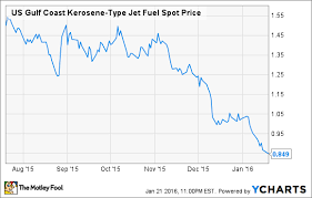 Kerosene Price Chart Low Oil Prices Will Boost Fedex Earnings The Motley Fool