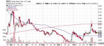 Terra Tech Stock Chart Terra Tech Corp Trtc Halts Decline After Latest