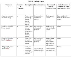 Phylum Comparison Chart Key Phylum Chordata Comparison Chart
