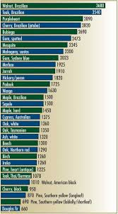 hardness chart janka