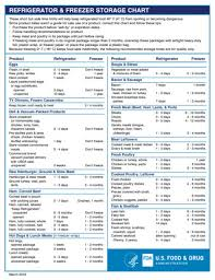 Food Storage Order Chart Fda Food Ctr For Food Safety Applied Nutrition On