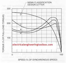 Nema Three Phase Electric Motor Designs Learning