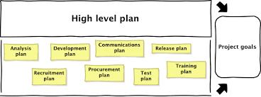 high level project schedule high level project plan template under fontanacountryinn com