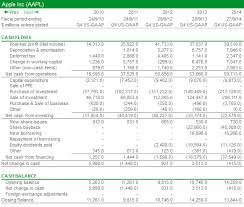 cash statements chapter 6 the cash flow statement sharescope articles