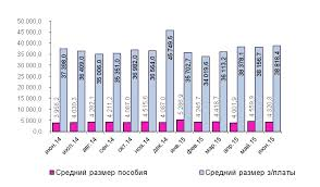 Контролируемый рынок труда Хабаровского края Тихоокеанский  Средний размер пособия по безработице в августе 2015 года составил 4216 1 руб в месяц Из 969 безработных получавших пособие в августе 256 чел или 26 4