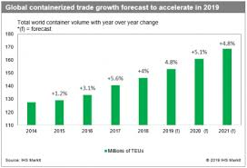 Global Trade Container Volume Growth Forecast To Rebound
