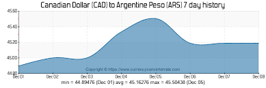 Conversion Chart Canadian Dollars To Mexican Pesos Cad To Ars Convert Canadian Dollar To Argentine Peso
