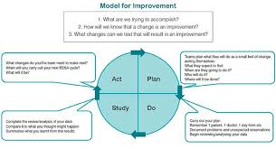 Clinical Excellence Commission Model For Improvement Pdsa