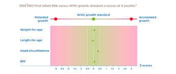 Infant Milk Chart Sma Pro First Infant Milk Formula Milk Sma Hcp