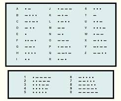 Phonetic Alphabet And Morse Code Alphabet Image And Picture