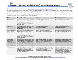 Words To Avoid On Resume Words To Avoid In A Resumes Ninjaturtletechrepairsco 2