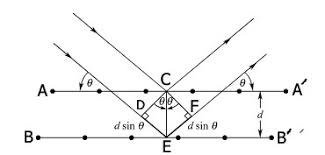X Ray Diffraction Method
