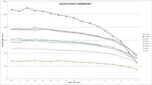44 Rem Mag Ballistics Chart 44 Magnum Ballistics By The Inch