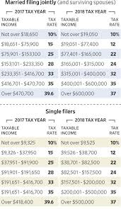 Many Married Couples Gain Under The New Tax Law Wsj