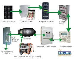 diy solar panel system wiring diagram fordue com Off Grid Solar Wiring Diagram off grid solar power system wiring diagram wiring diagram off grid solar system wiring diagram