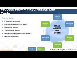 Fixed Assets Cycle Flow Chart Introduction To Fixed Assets Process Youtube