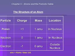 Chapter 3 – Atoms and the Periodic Table ...