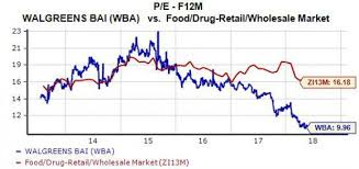 Walgreens Stock Quote Mesmerizing Buy Walgreens WBA Stock Because It's Cheap Amazon Fears Are