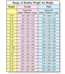 Womans Weight Chart New Womens Weight Chart Womens Weight Chart Ideal Weight