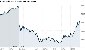 Rim Stock Falls On Critical Playbook Tablet Reviews Apr