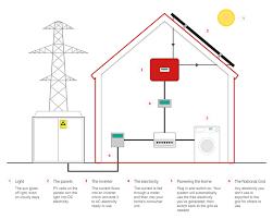 How Solar Panels Work How Does Solar Work Solar Power