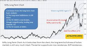 Detailed Nifty Analysis 06 June 09 Nifty Long Term Chart