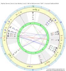 Birth Chart Raphael Sommer Gemini Zodiac Sign Astrology